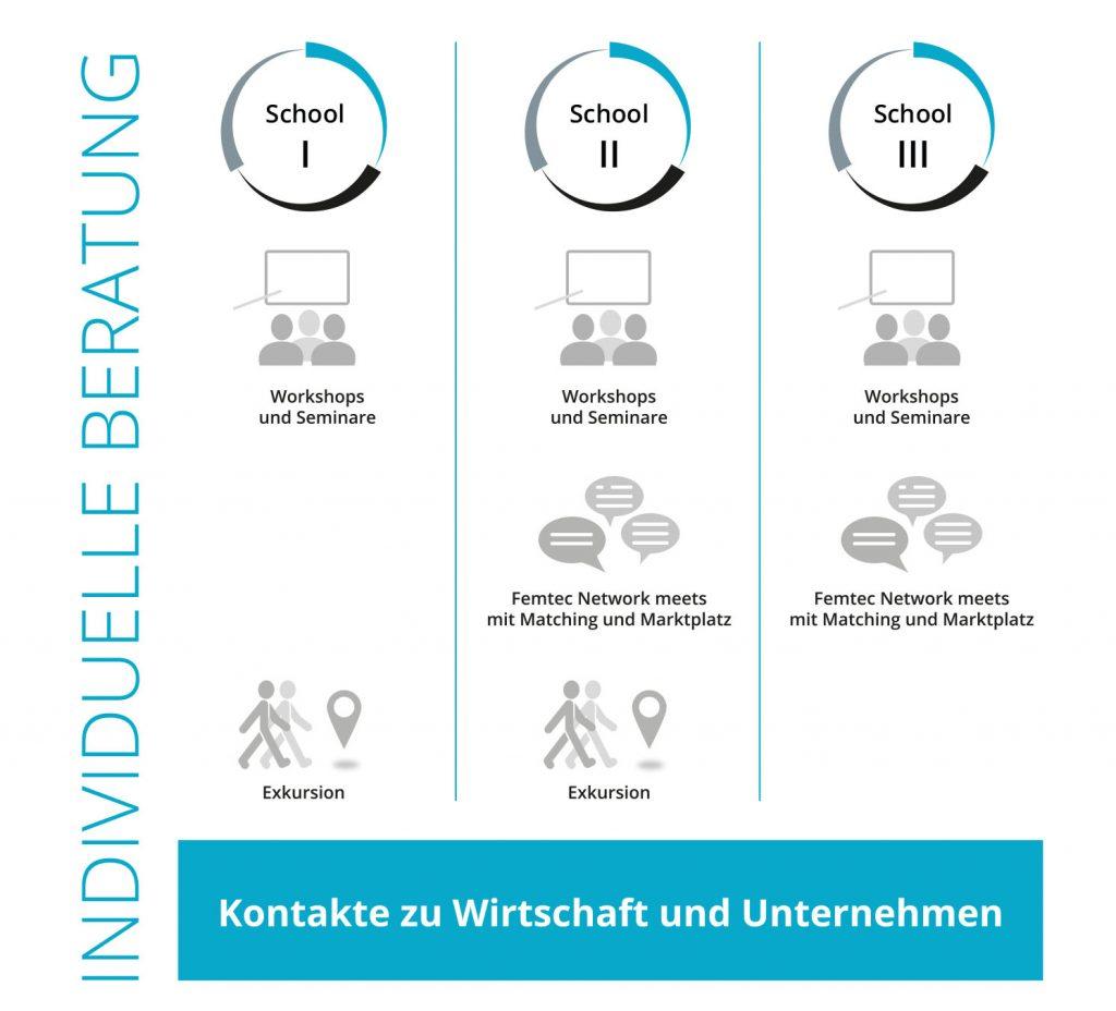 Grafik zu den Lerninhalten des Career-Building Programms bei Femtec